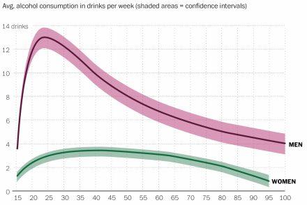L'évolution de la consommation d'alcool au cours d'une vie