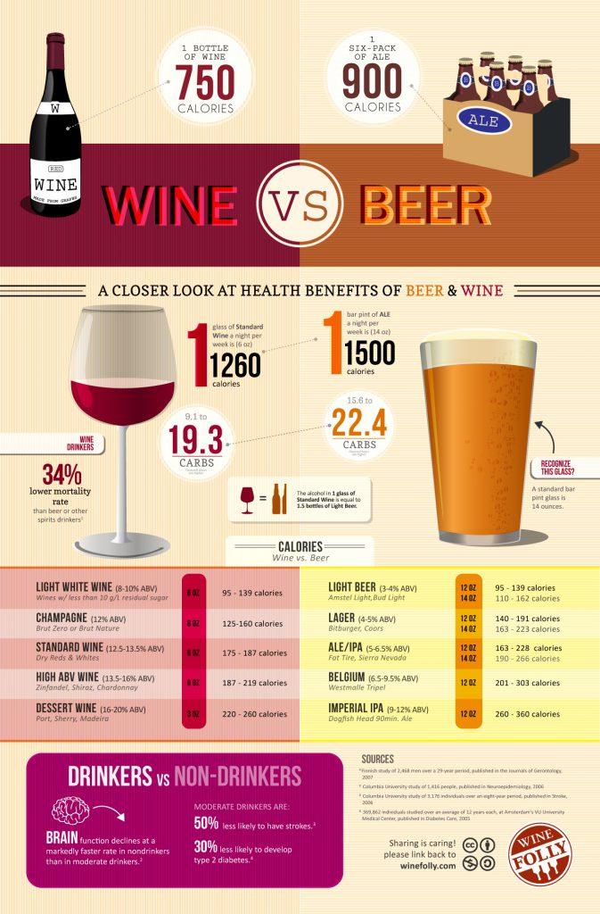 vin vs biere infographie unepetitemousse calorie