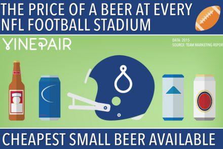 Le prix de la bière dans les stades NFL aux USA