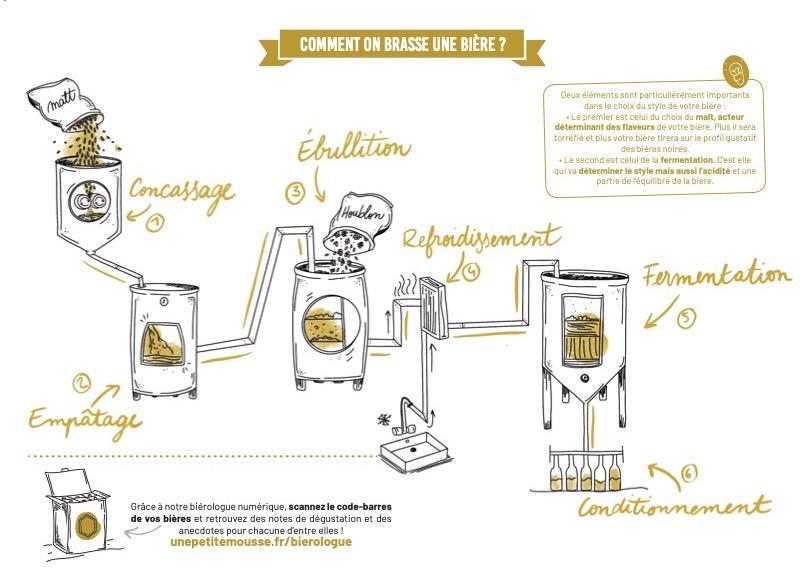 brasser-une-biere-infographie